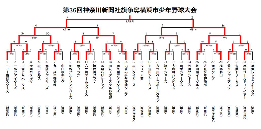 第36回神奈川新聞社旗争奪横浜市少年野球大会やぐら