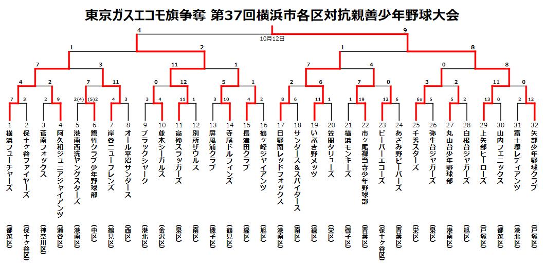 東京ガスエコモ旗争奪第37回横浜市各区対抗親善少年野球大会トーナメント表