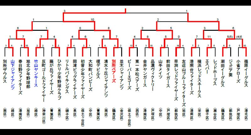 第37回神奈川新聞社旗争奪横浜市大会組み合わせ
