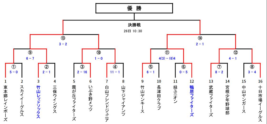 第36回神奈川新聞社旗争奪横浜市少年野球大会トーナメント表