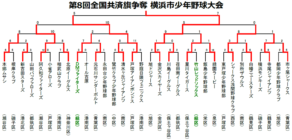 第8回全国共済旗争奪横浜市少年野球大会トーナメント表